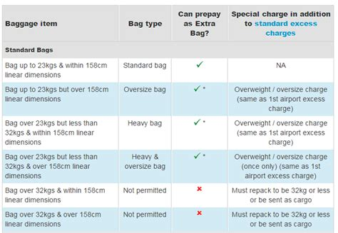 united excess baggage fees air new zealand baggage fees 2016 airline baggage fees com