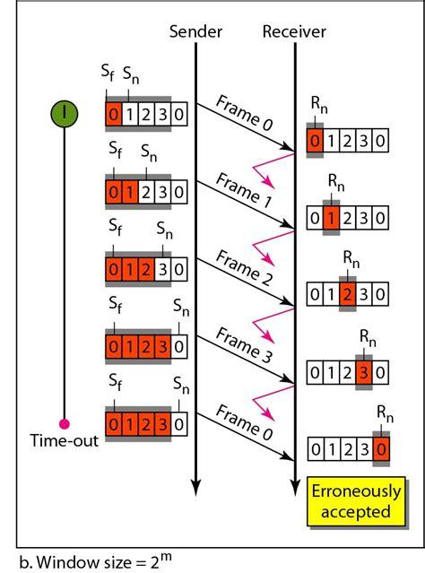 sliding window protocol diagram algorithm go back n window size stack overflow
