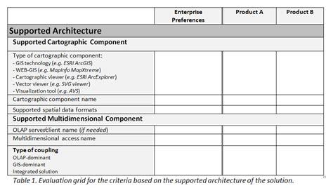 design competition evaluation criteria spatial olap evaluation criteria