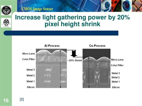 Light Gathering Power by Ppt Cmos Image Sensor Powerpoint Presentation Id 860361