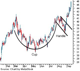 bullish cup and handle pattern textbook bullish technical pattern in cheesecake factory s