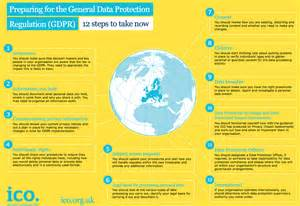 What Are The 12 Steps In A 12 Step Program 12 steps to gdpr compliance and how a data governance