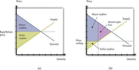 Analyzing Price Ceilings And Floors by Economics Theory Through Applications 1 0 Flatworld