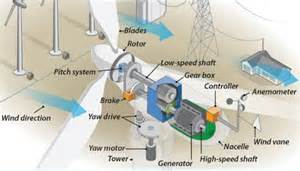 Site Plan Generator cause and contributing factors of failure of geared wind