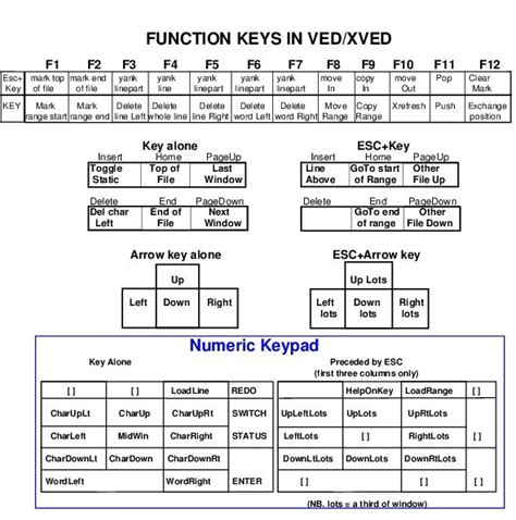 keyboard layout research using function keys on keyboard with the poplog editor ved