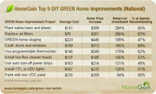 exceptional Home Improvement Return On Investment #1: green_diy_chart.jpg