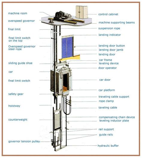 elevator diagram how works elevator diagram electrical engineering books