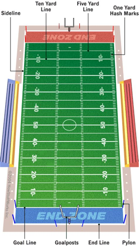 Benchfly S Football Primer For Scientists American Football Field Diagram