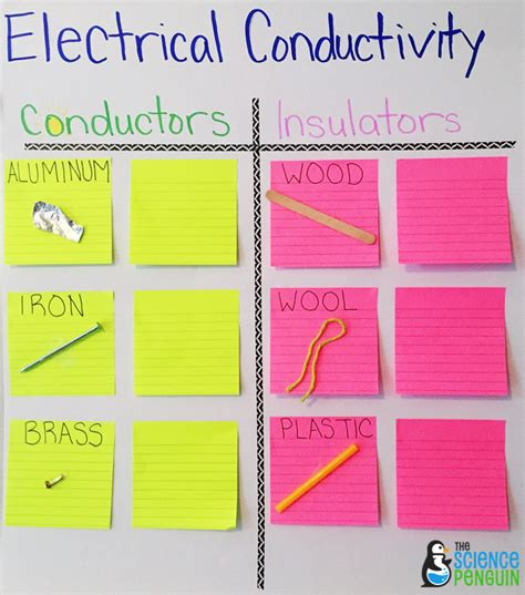 best electrical conductors chart science vocabulary ideas collaborative anchor charts for electrical conductors and insulators