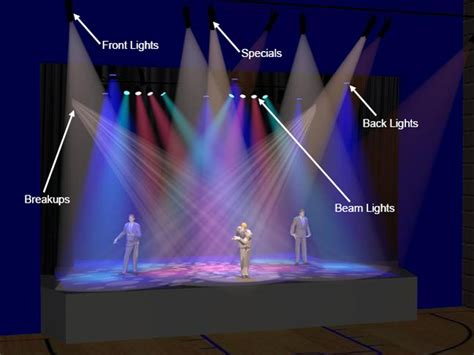 types of theatrical lights jands getting the lighting right for a s multi