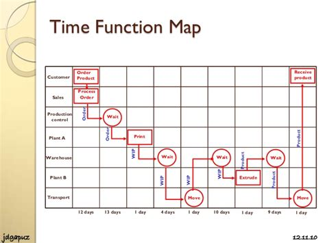 what is template function time function mapping by jaimi ilkenhons