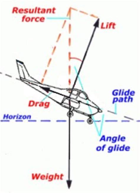 aerodynamics of manoeuvring forces