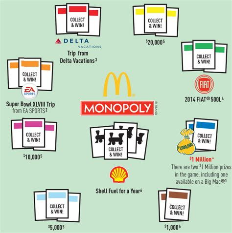 Monopoly Sweepstakes - the math behind mcdonald s monopoly sweepstakes shows the only properties that really