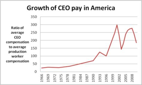 Average Salary Increase Form Mba Liftime by Executive Compensation In The United States