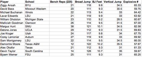 bench press size chart nfl combine quarterback bench press