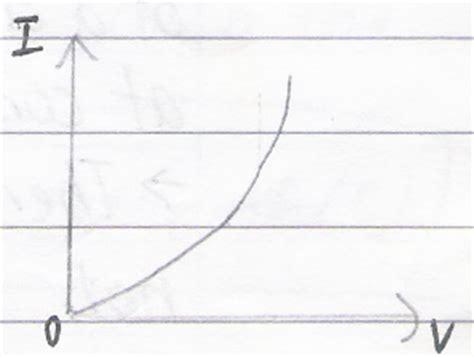 ptc thermistor physics i v graph of thermistor mini physics learn physics