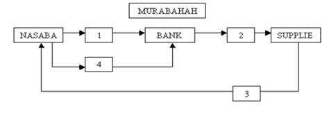 Pesanan Sl murobahah dalam perbankan nameblog