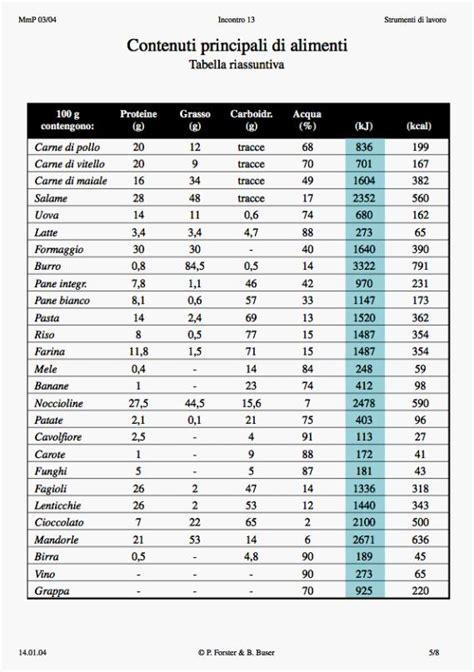 composizione nutrizionale alimenti tabella riassuntiva composizione chimica di alimenti