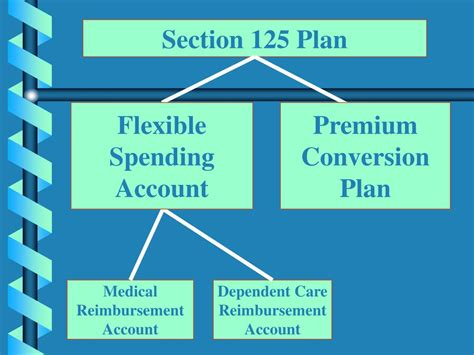 section 125 dependent care ppt pa state system of higher education powerpoint