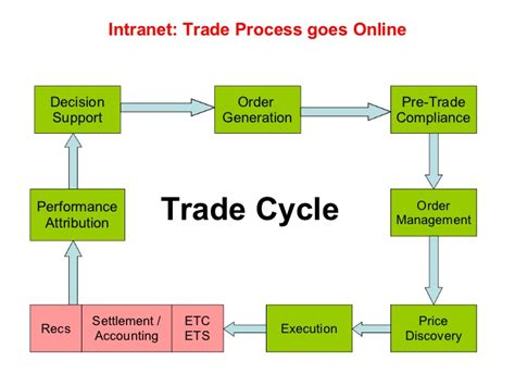 trading workflow diagram trade cycle with exle charibas ga