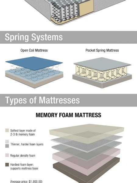 Difference Between And Mattress by The Difference Between Based Mattress And Memory