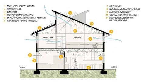 passive cooling house design adobe house plans for hot climates