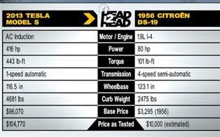 Tesla Electric Car Battery Specs Tesla Engine Specification Tesla Free Engine Image For
