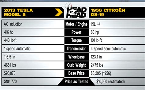 Tesla Car Motor Specs Tesla Engine Specification Tesla Free Engine Image For