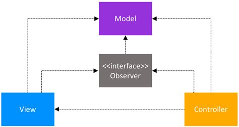 pattern observer android architecture patterns for android