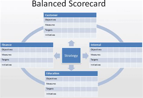 The Best Article Balanced Scorecard Kaplan Norton kaplan norton s balanced scorecard