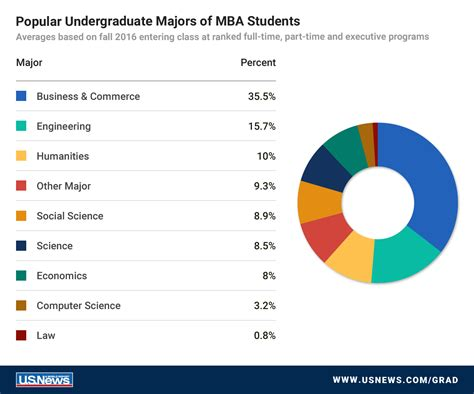 Highest In Demand For Top Mba Students by U S News Data A Portrait Of The Typical Mba Student
