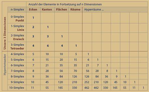 Ecken Block Formen by Simplex Multidimensionale Tetraeder Pentagramm 4