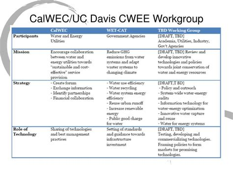 Uc Davis Mba Decision Date by Ppt Excerpt From Scoping Memo Released 10 25 2011