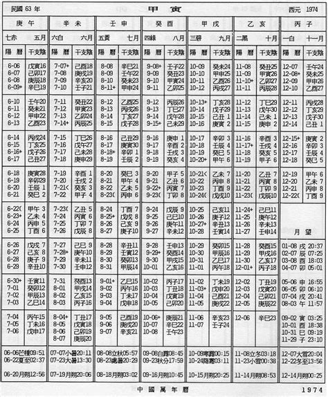10 Year Calendar How To Read 10 Thousand Lunar Calendar