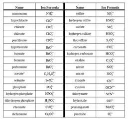 best 25 polyatomic ion ideas on chemistry