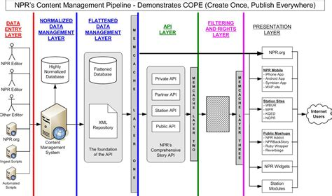 architecture diagram tool daniel jacobson s 187 cope create once publish everywhere