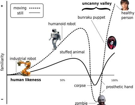Toaster Definition The Uncanny Valley And Its Unexpected Uses Casey Roark