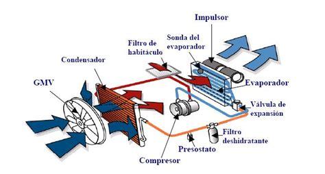 grifos termicos calefacci 243 n automotriz