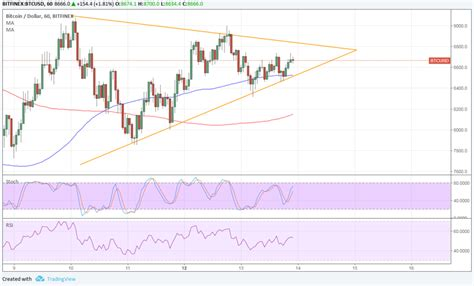 bitcoin technical tutorial bitcoin price technical analysis for 02 14 2018 sitting