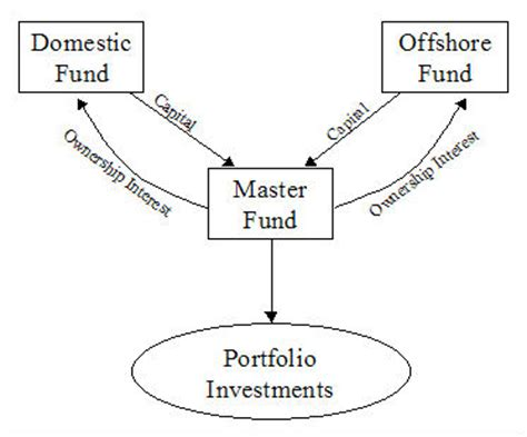 master feeder structure diagram faqs
