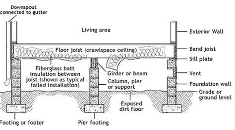 Crawlspace Vapor Barrier   Crawlspace Moisture Barrier