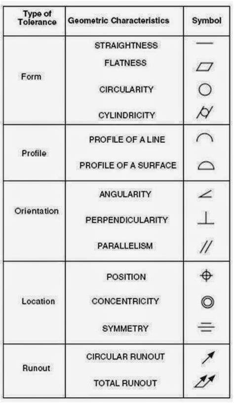 mechanical engineering drawing symbols