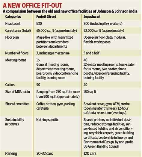 Johnson Johnson India S Big Shift Livemint Ways Of Working Template