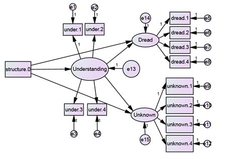 Structural Equation Modelling Sem sem structural equation modeling with repeated measures