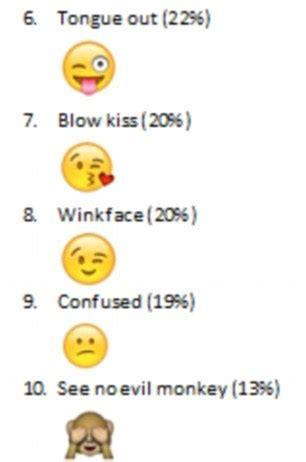 emoji iq test  talktalk mobile reveals