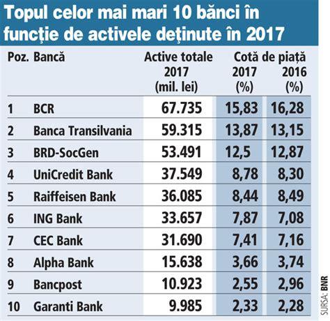 banci din romania top 10 cele mai mari b艫nci din rom 226 nia 238 n 2017 primii