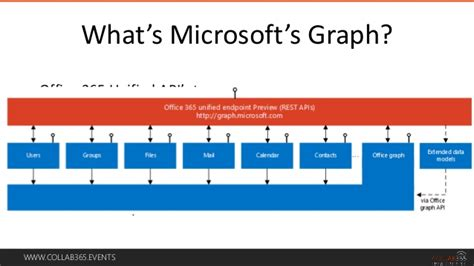 Office Graph Collab365 Using Microsoft Office Graph Api S
