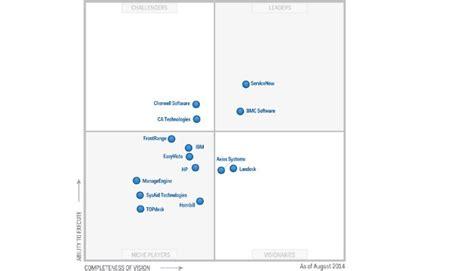 jira service desk gartner gartner magic quadrant for it service support management
