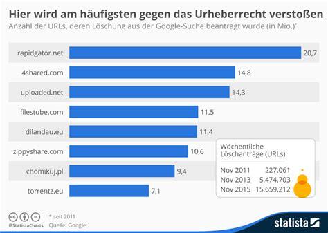 Google Ikea by Infografik Hier Wird Am H 228 Ufigsten Gegen Das Urheberrecht