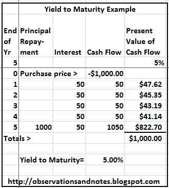 exle of yield to maturity observations yield to maturity ytm interest rate risk
